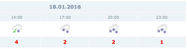 Ankara'da okullar tatil mi hava durumu fena