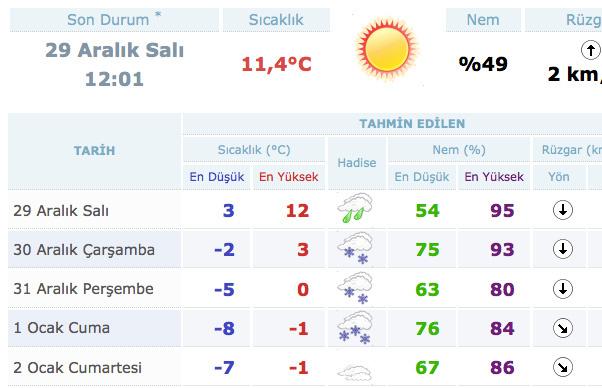 Bursa'da okullar tatil mi hava durumu raporu