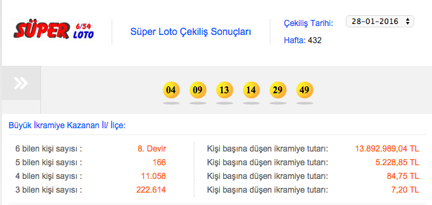 Süper Loto sonuçları 4 Şubat çekilişi MPİ bu hafta...