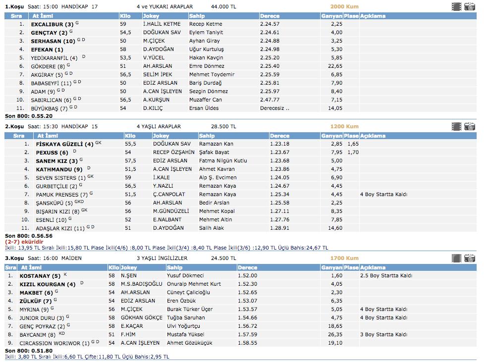 Tjk yarış sonuçları