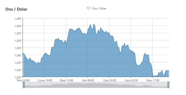 Altın dolar paritesi grafiği
