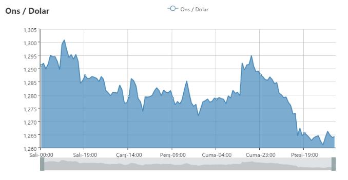 Çeyrek altın ne kadar 10.05.2016 canli altin fiyatlari