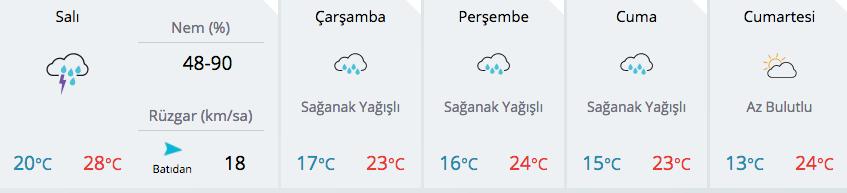 kocaeli hava durumu