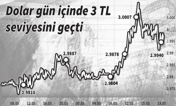 dolar grafiği
