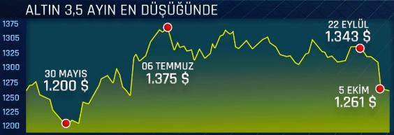 altın fiyatları 6 ekim 2016