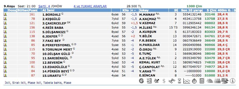 15 Ekim 2016 Cumartesi Adana at yarışı bülteni ve tahminleri