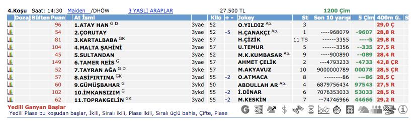 15 Ekim 2016 Cumartesi Ankara at yarışı bülteni ve tahminleri