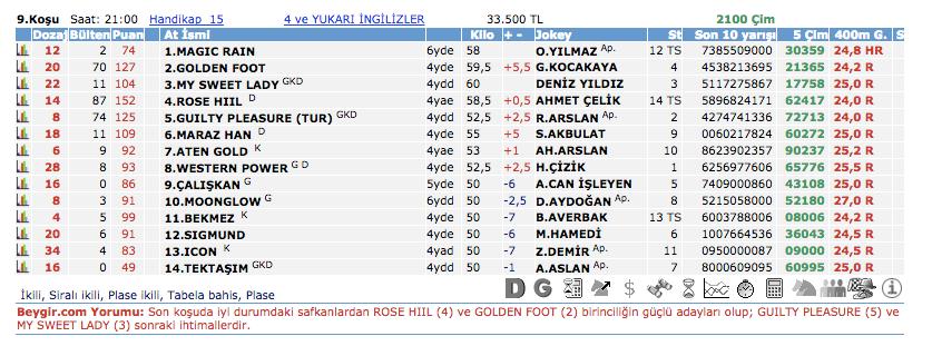 21 Ekim 2016 Cuma İstanbul at yarışı bülteni ve tahminleri