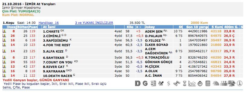 21 Ekim 2016 Cuma İzmir at yarışı bülteni ve tahminleri