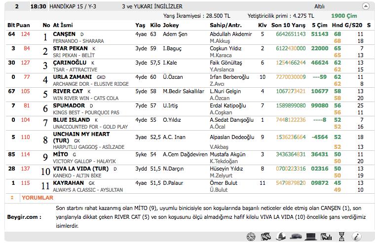 03 Kasım 2016 Perşembe İzmir at yarışı bülteni ve tahminleri