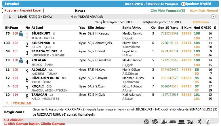 04 Kasım 2016 Cuma İstanbul at yarışı bülteni ve tahminleri