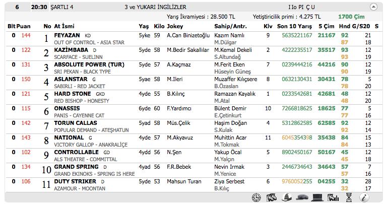05 Kasım 2016 Cumartesi Adana at yarışı bülteni ve tahminleri