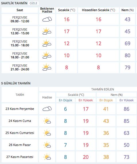 Adana'da hava nasıl 5 günlük hava durumu tahmini - Internet Haber