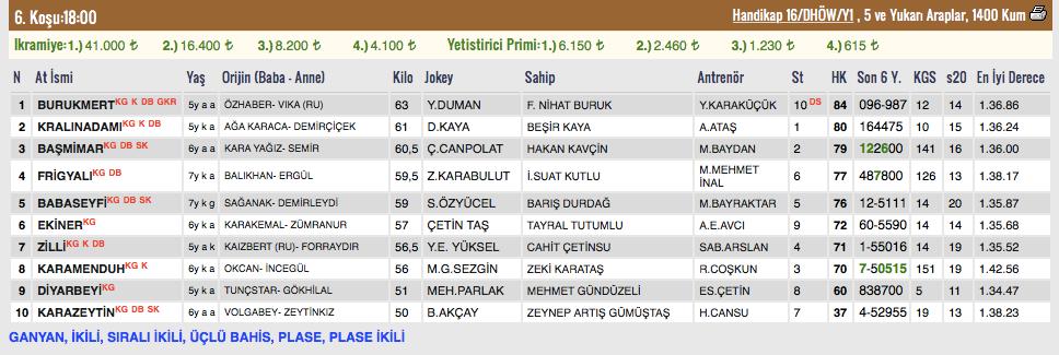 26 Mart 2018 Pazartesi Bursa at yarışı bülteni ve tahminleri