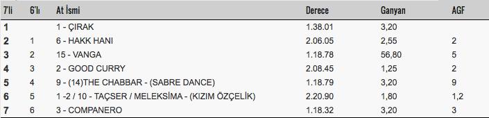 25 Mart 2018 Adana at yarışı sonuçları