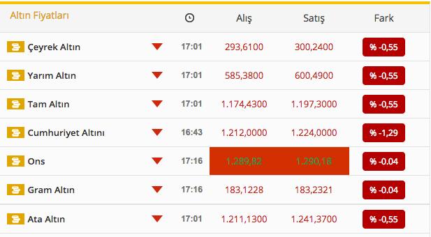 altın fiyatları 16 mayıs