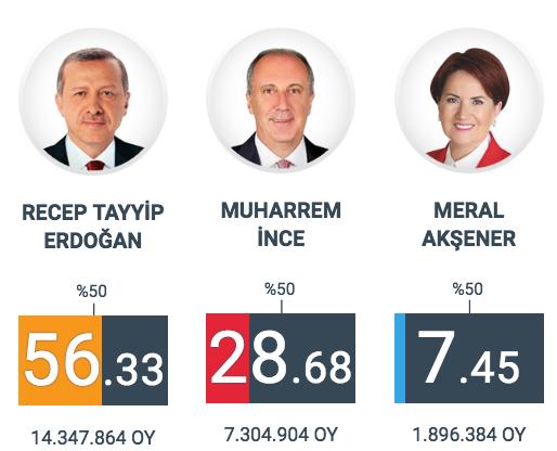Meral Akşener oy oranı