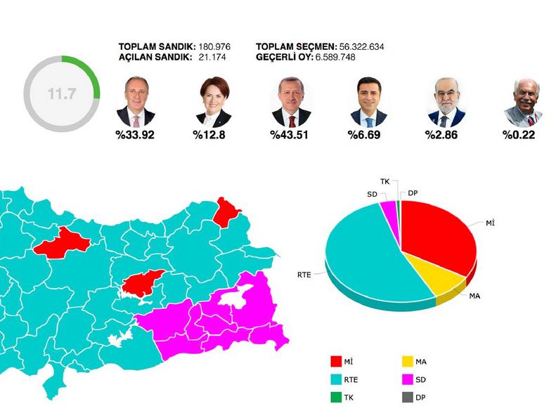 adil seçim oy oranları erdoğan ince