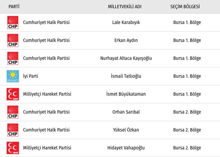 CHP Bursa Milletvekilleri