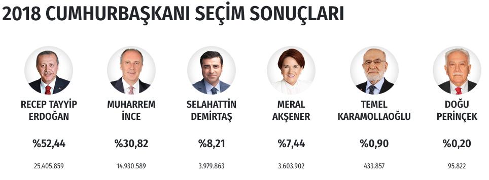 cumhurbaşkanlığı seçimi sonuçları türkiye başkanını seçti