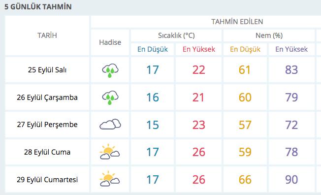 istanbul 5 günlük meteoroloji hava durumu