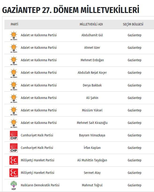 Chp Gaziantep Milletvekilleri 2018 27 Donem Gaziantep
