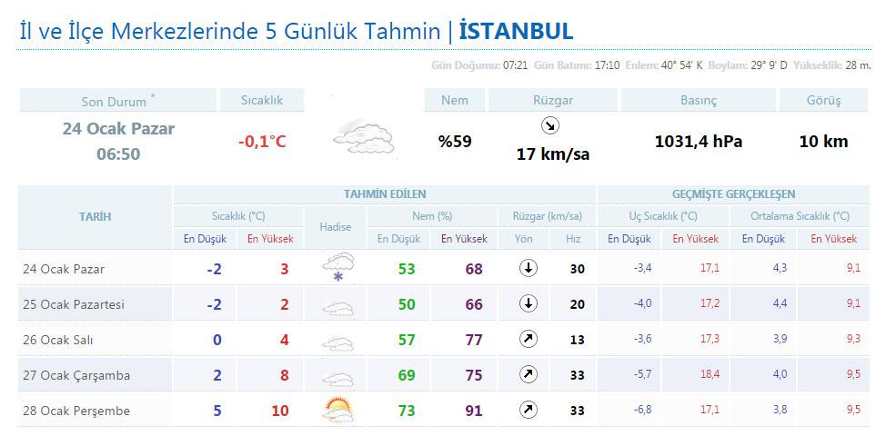 İstanbul hava durumu tahminleri meteoroloji bugün ve yarın çok soğuk