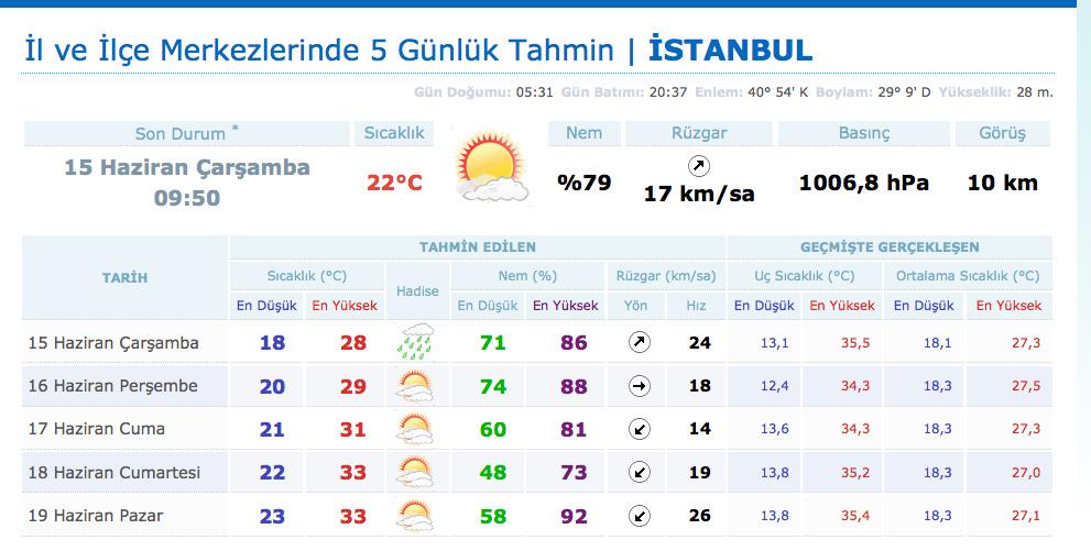 İstanbul 5 günlük hava durumu raporu
