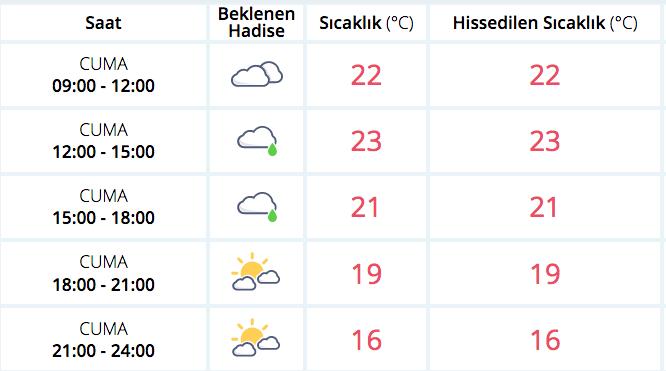 Meteoroloji'nin saatlik hava tahmininde ise sabah saatlerinde bazı bölgelerde görülen hafif yağış da yerini güneşli bir havaya bırakıyor