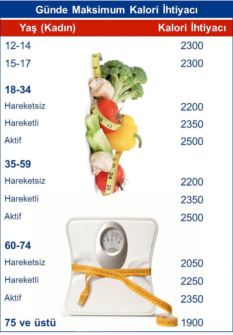 Kaç Kalori Kaç Yağ Yakar