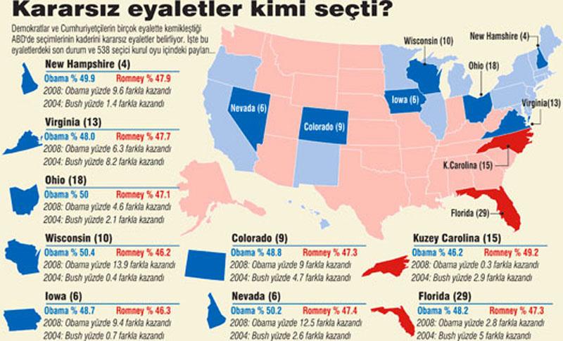 abd seçim sonuçları 8 kasım 2016 kararsız eyaletler son durum