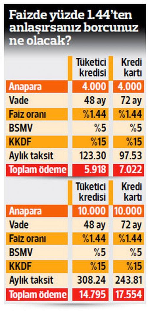 kredi yapılandırma 2016 10 bin lira borcu olan ne kadar ödeyecek 20 bin lira borcu olan ne kadar ödeyecek