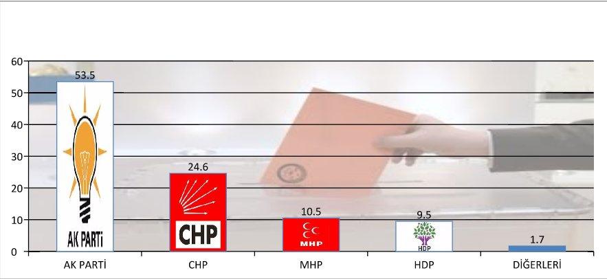 Mak araştırma anket sonucu ak parti oy oranı yüzde 53