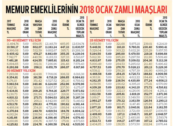 2018 memur emekli maaşları ne kadar listesi