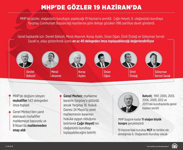 MHP kurultayı canlı yayınla internethaber.com'da