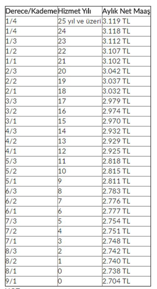 2017 zamlı öğretmen maaşları kademelere ve hizmet yılına göre tam listesi
