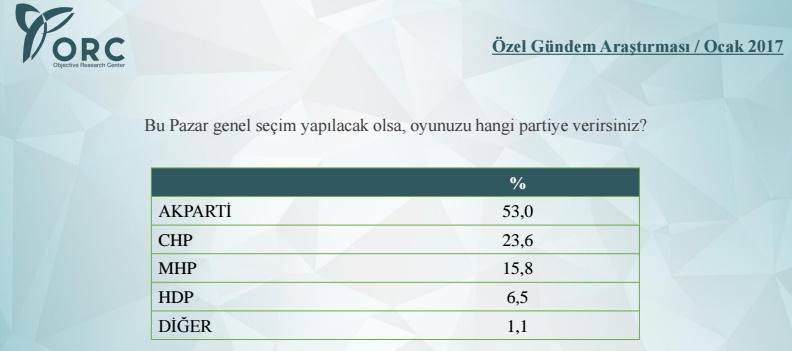erken seçim anketi sonuçları partilerin son oy oranları ocak 2017