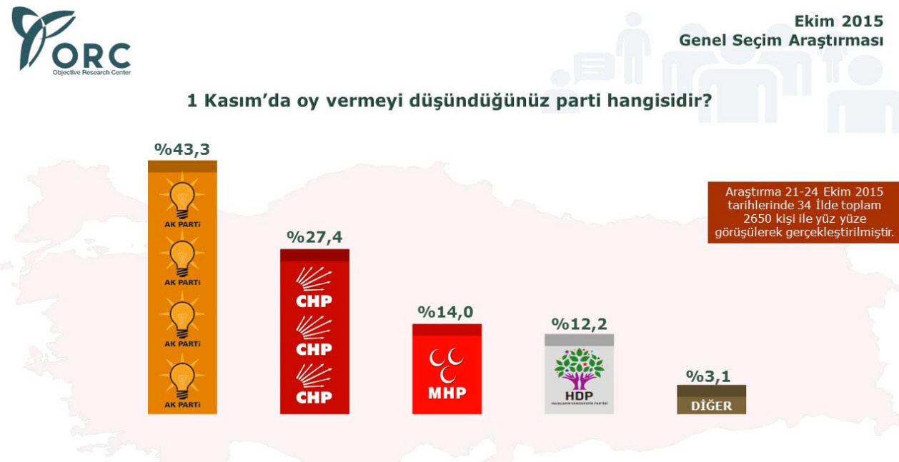 orc seçim anketi sonucu ekim 2015 ak parti oy oranı yüzde 43