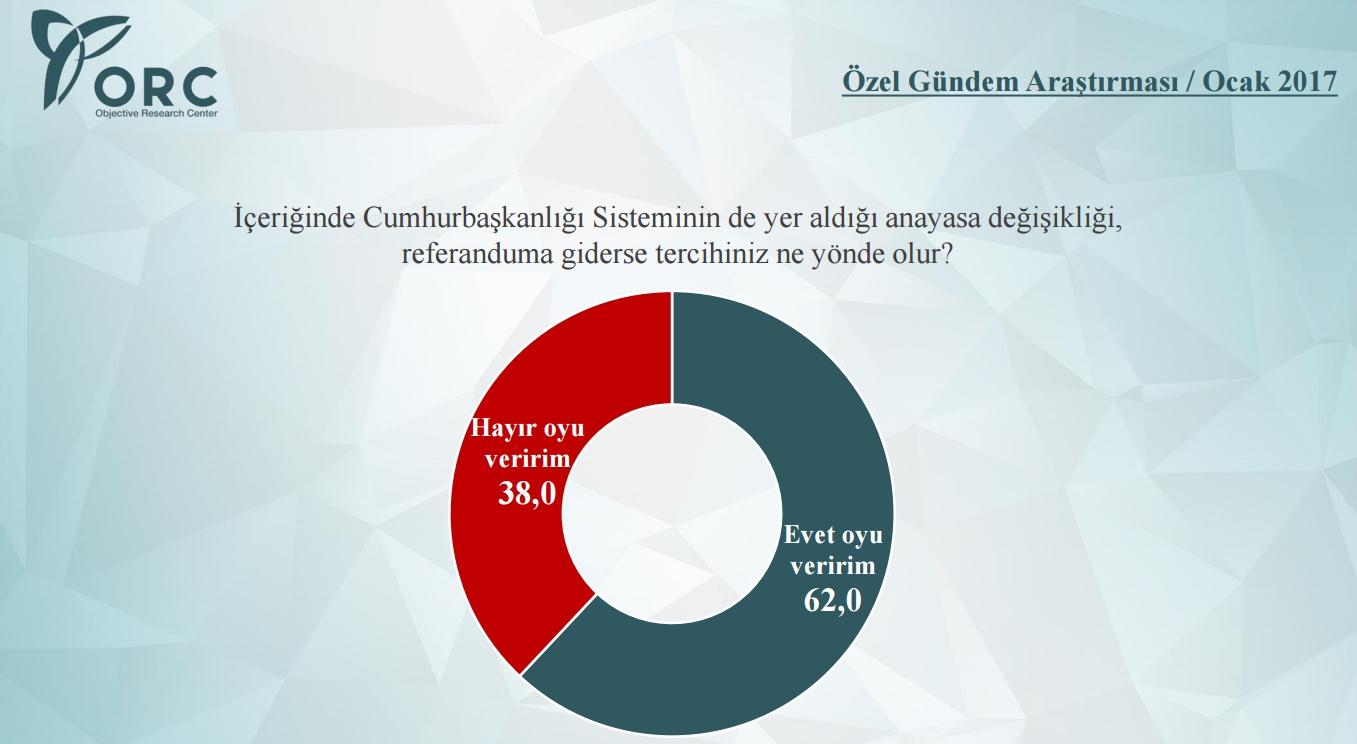 orc referandum anketi sonuçları