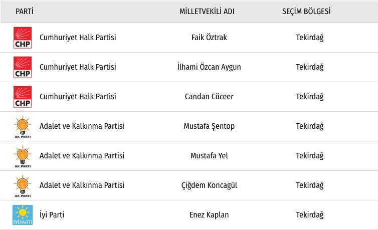 Tekirdağ chp milletvekili listesi