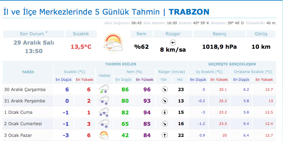 Trabzon hava durumu okullar tatil mi?