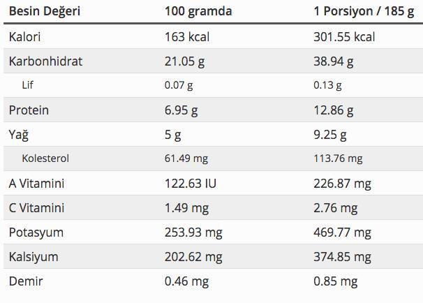 trileçe kalorisi triliçe tatlisi kac kaloridir