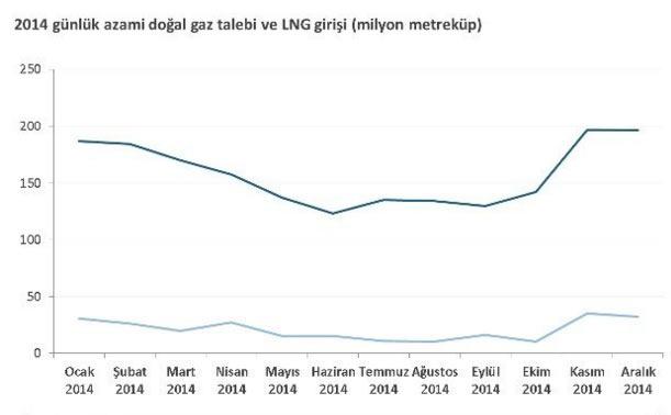 türkiye doğalgaz girişi grafiği.