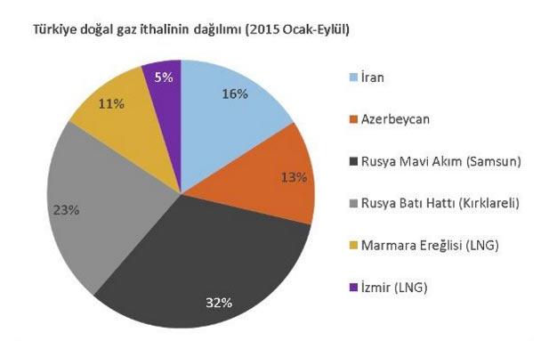 türkiye doğalgaz ithali grafiği