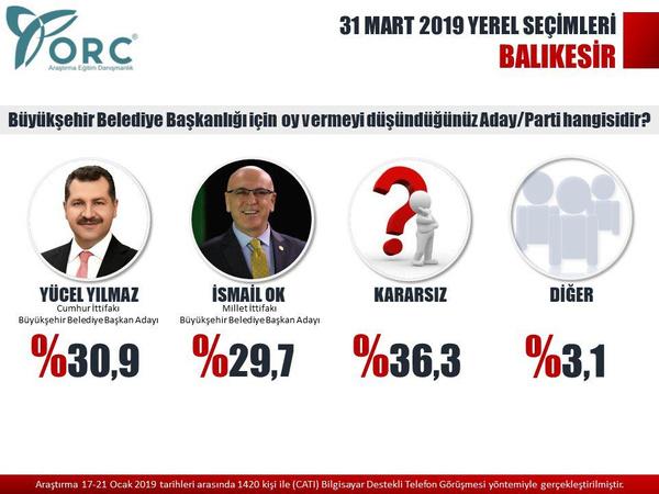 Son seçim anketleri ORC 2 ilde sonuçları açıkladı! Gezici anketi ile farkı - Sayfa 9