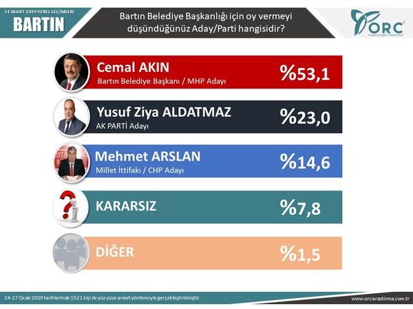 Son seçim anketleri ORC 2 ilde sonuçları açıkladı! Gezici anketi ile farkı - Sayfa 10