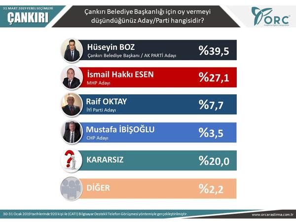 Son seçim anketleri ORC 2 ilde sonuçları açıkladı! Gezici anketi ile farkı - Sayfa 12