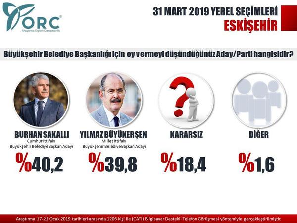 Son seçim anketleri ORC 2 ilde sonuçları açıkladı! Gezici anketi ile farkı - Sayfa 13