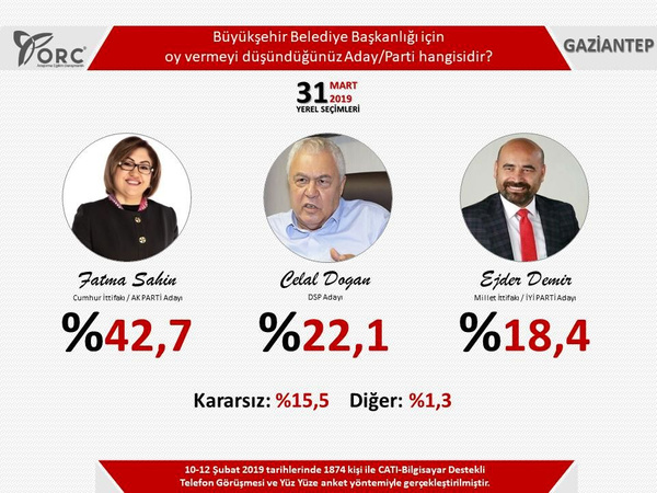 Son seçim anketleri ORC 2 ilde sonuçları açıkladı! Gezici anketi ile farkı - Sayfa 2