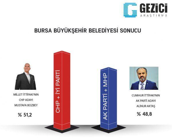 Son seçim anketleri ORC 2 ilde sonuçları açıkladı! Gezici anketi ile farkı - Sayfa 18